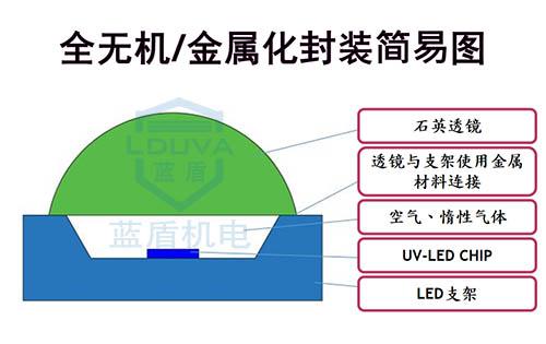 UVLED灯珠封装.jpg